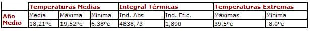 caracteristicas-termicas